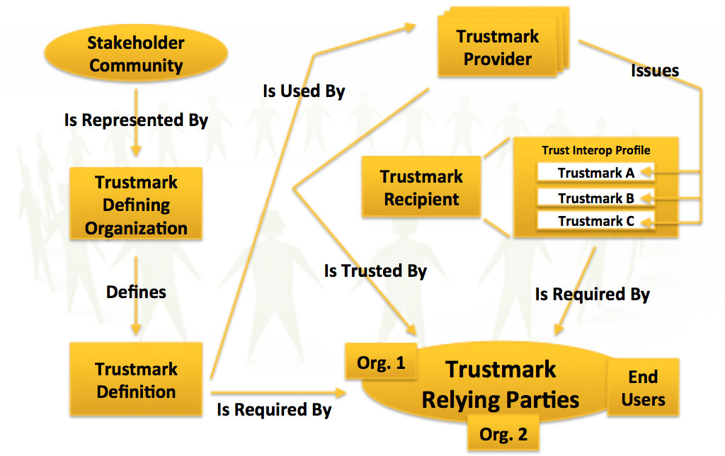 The Trustmark Concept Map